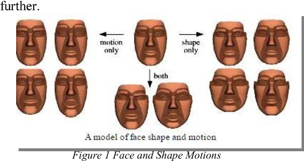 Face detection and tracking: Using OpenCV - Semantic Scholar