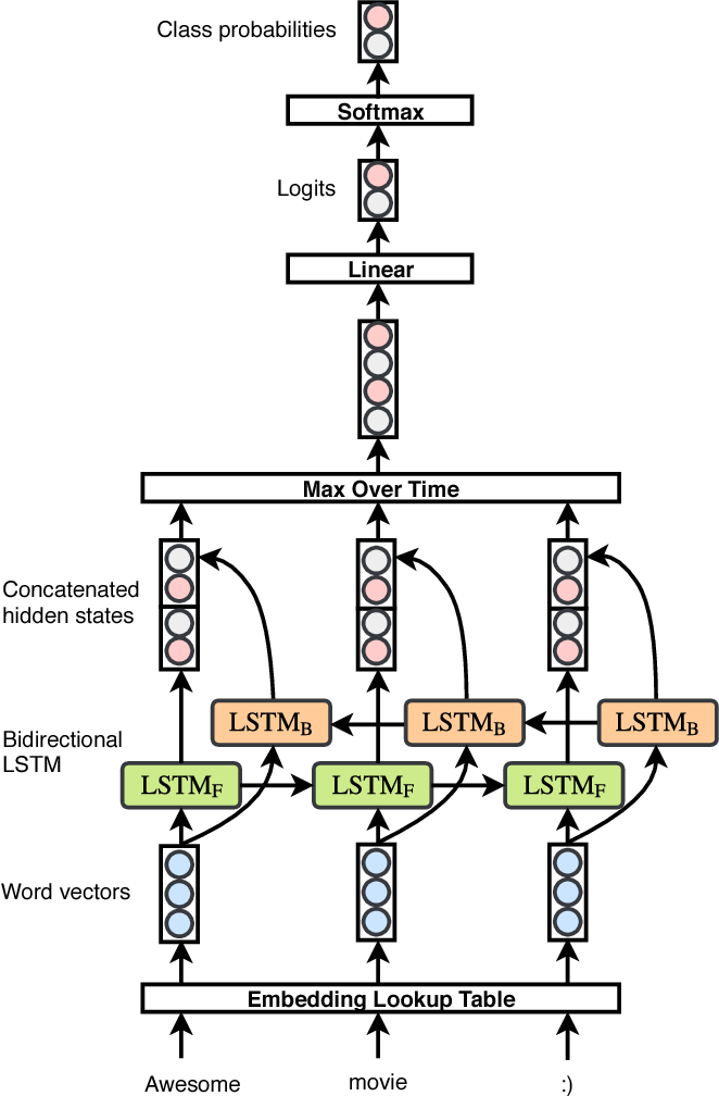 Figure 1 for Revisiting LSTM Networks for Semi-Supervised Text Classification via Mixed Objective Function