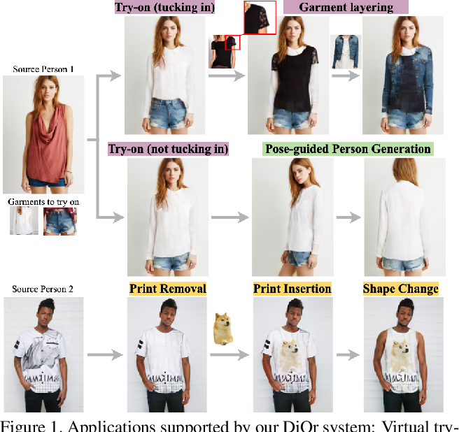 Figure 1 for Dressing in Order: Recurrent Person Image Generation for Pose Transfer, Virtual Try-on and Outfit Editing