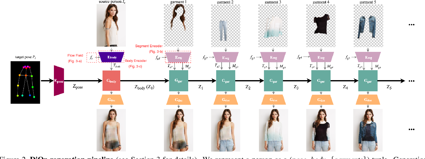 Figure 3 for Dressing in Order: Recurrent Person Image Generation for Pose Transfer, Virtual Try-on and Outfit Editing