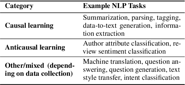 Figure 2 for Causal Direction of Data Collection Matters: Implications of Causal and Anticausal Learning for NLP