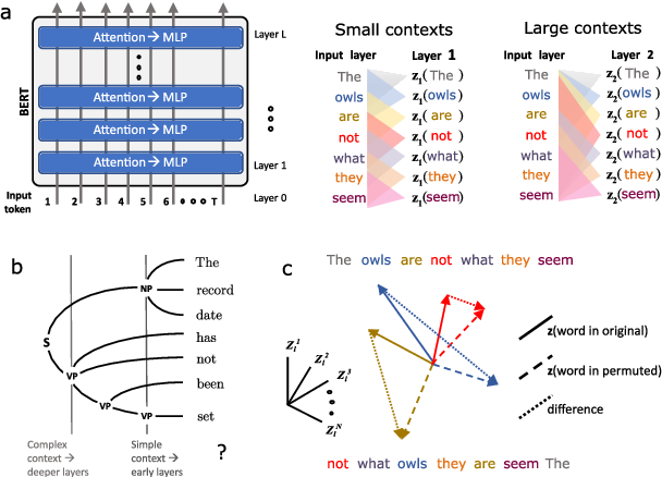 Figure 1 for Syntactic Perturbations Reveal Representational Correlates of Hierarchical Phrase Structure in Pretrained Language Models
