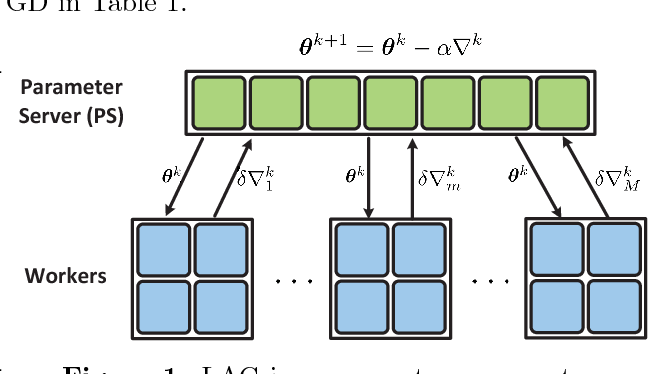 Figure 1 for LAG: Lazily Aggregated Gradient for Communication-Efficient Distributed Learning