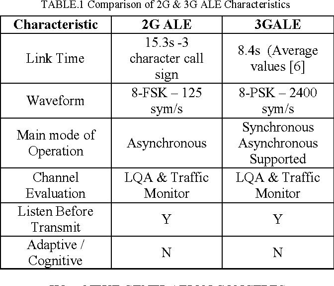 Cognitive ALE for HF Radios - Semantic Scholar