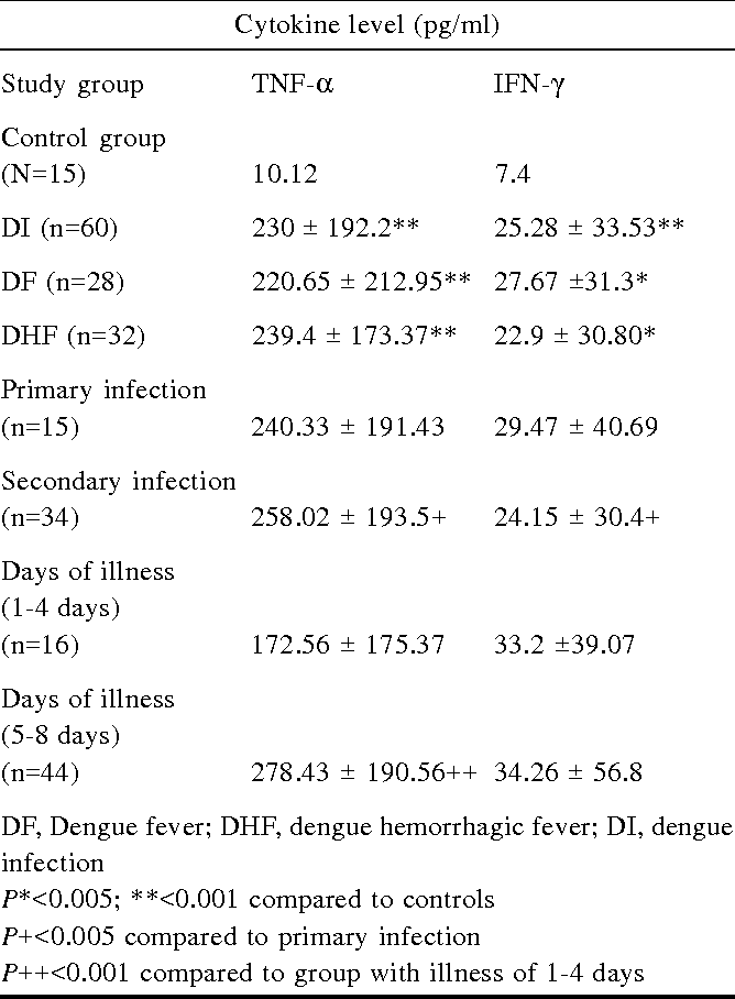 Table II. Cytokine profile in patients with dengue infection and controls