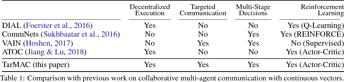 Figure 1 for TarMAC: Targeted Multi-Agent Communication
