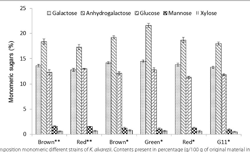 Chemical Analysis And Biorefinery Of Red Algae Kappaphycus Alvarezii