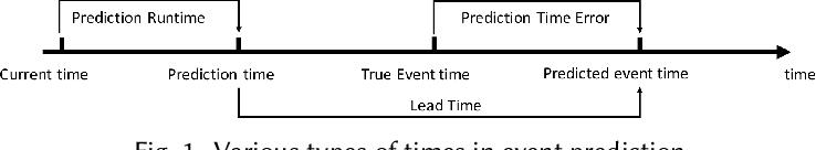Figure 1 for Event Prediction in the Big Data Era: A Systematic Survey