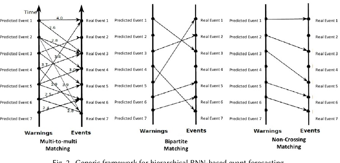 Figure 2 for Event Prediction in the Big Data Era: A Systematic Survey