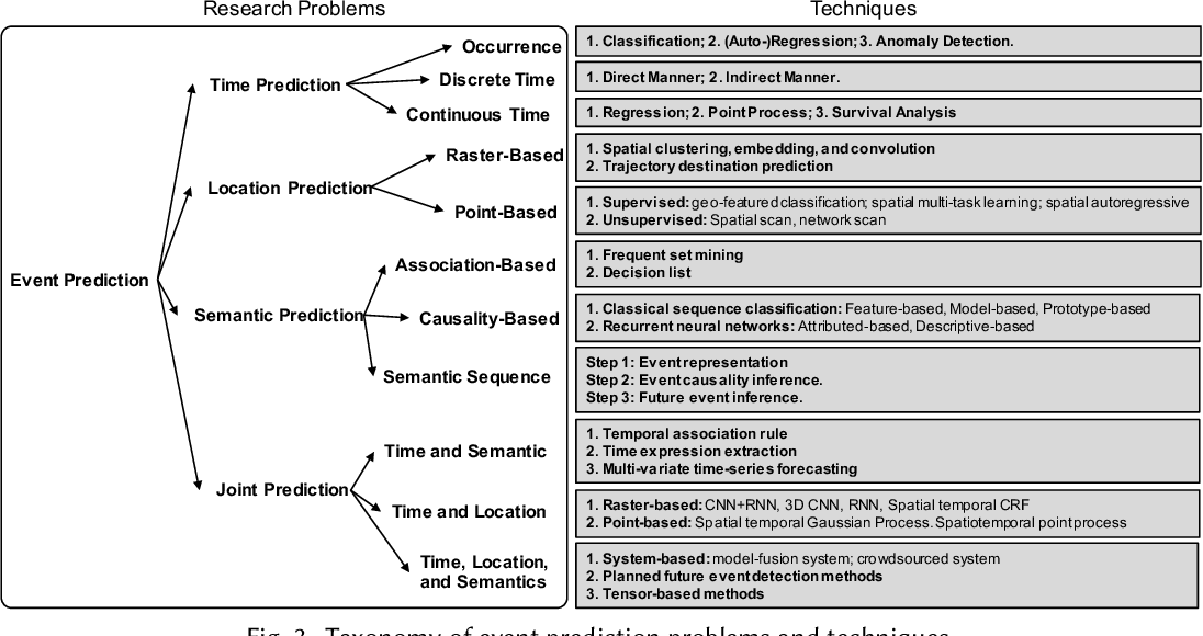 Figure 3 for Event Prediction in the Big Data Era: A Systematic Survey