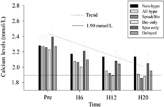 Fig. 1 Evolution of calcium level means (?standard deviation), preoperatively, at H6, H12, and H20 postoperatively. Results are given for each group. Non-hypo nonhypocalcemic patients, All hypo hypocalcemic patients, Spto & bio ''symptomatic and biologic'' group, Bio only ''biologic only'' group, Spto only ''symptomatic only'' group, Delayed ''delayed'' group