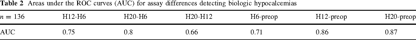 Table 2 Areas under the ROC curves (AUC) for assay differences detecting biologic hypocalcemias