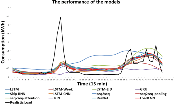 Figure 3 for LoadCNN: A Efficient Green Deep Learning Model for Day-ahead Individual Resident Load Forecasting