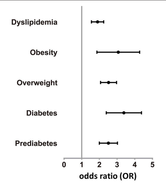 Figure 2 from Comparison of the Prevalence of Metabolic Disease