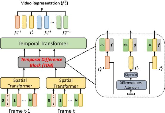 Figure 3 for CLIP2Video: Mastering Video-Text Retrieval via Image CLIP