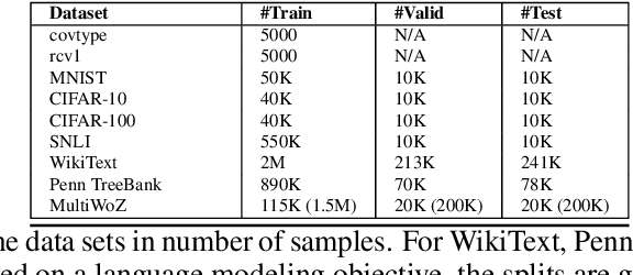 Figure 2 for Memory Augmented Optimizers for Deep Learning