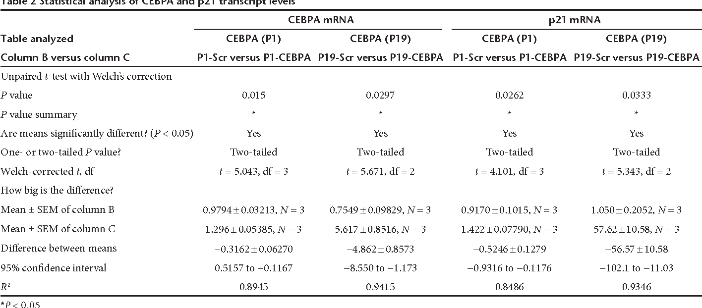 Table 2 Statistical analysis of CEBPA and p21 transcript levels