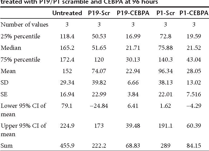 Table 3 Table summary of percentage cell proliferation in PANC1 cells treated with P19/P1 scramble and CEBPA at 96 hours