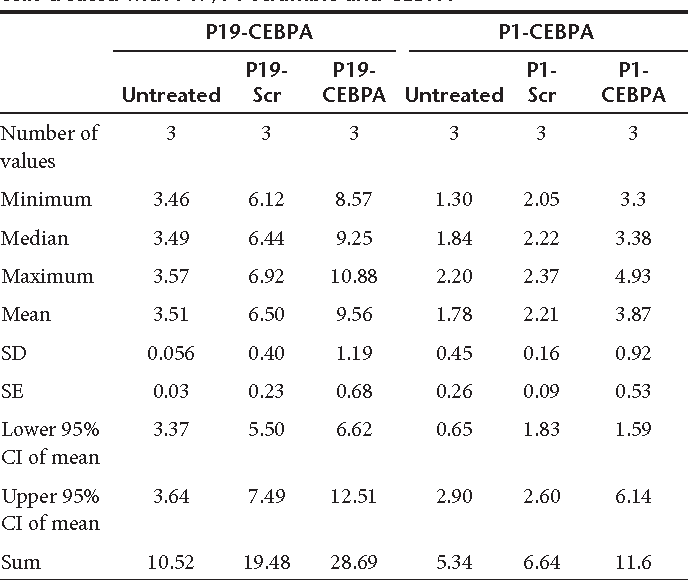 Table 4 Table summary of band intensity from western blot on PANC1 cells treated with P19/P1 scramble and CEBPA