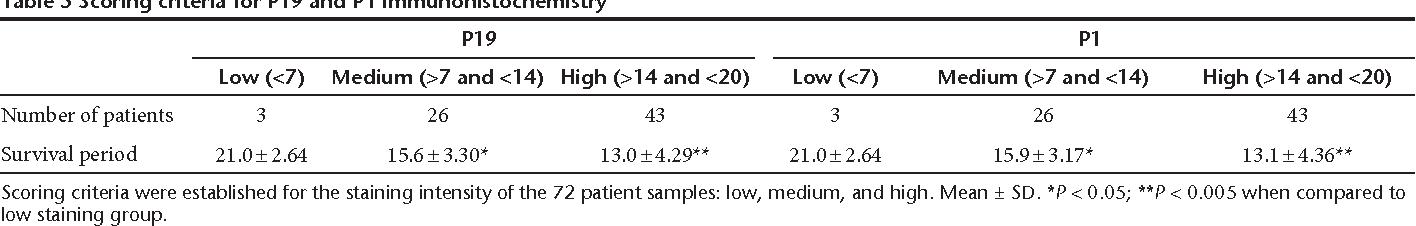 Table 5 Scoring criteria for P19 and P1 immunohistochemistry