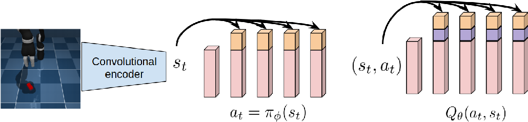 Figure 1 for D2RL: Deep Dense Architectures in Reinforcement Learning
