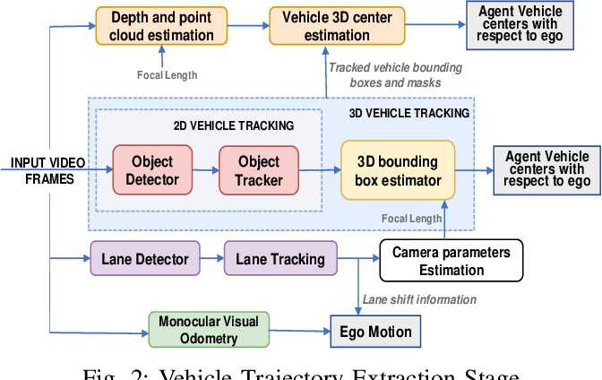 Figure 2 for DeepCrashTest: Turning Dashcam Videos into Virtual Crash Tests for Automated Driving Systems