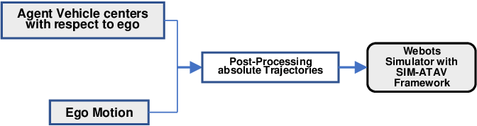 Figure 4 for DeepCrashTest: Turning Dashcam Videos into Virtual Crash Tests for Automated Driving Systems