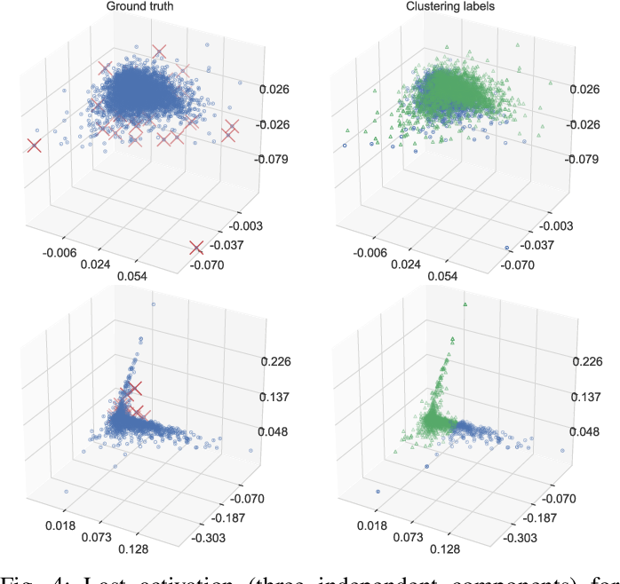 Figure 4 for DAWN: Dynamic Adversarial Watermarking of Neural Networks