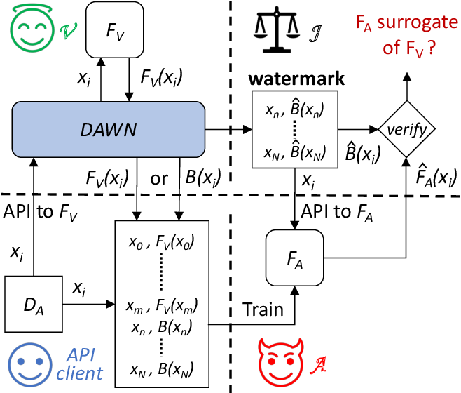 Figure 1 for DAWN: Dynamic Adversarial Watermarking of Neural Networks