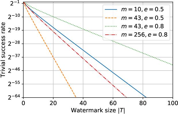 Figure 2 for DAWN: Dynamic Adversarial Watermarking of Neural Networks