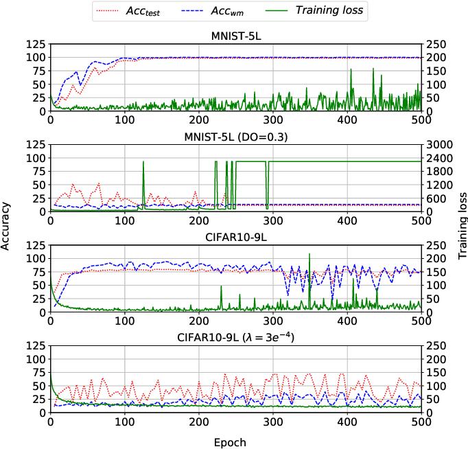Figure 3 for DAWN: Dynamic Adversarial Watermarking of Neural Networks