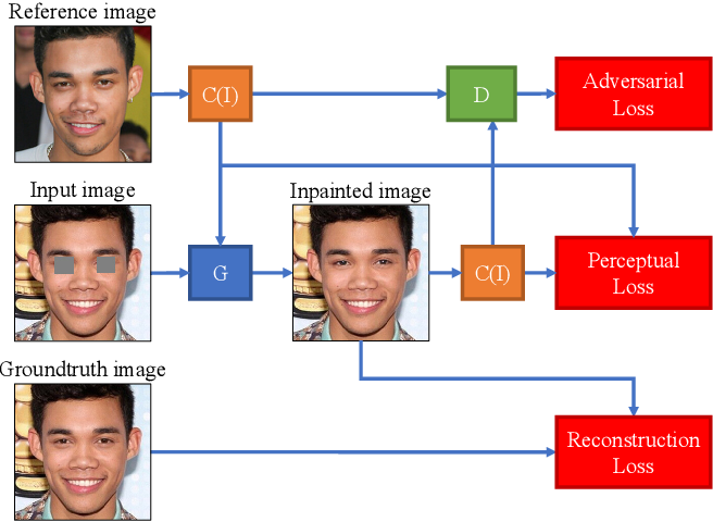 Figure 3 for Eye In-Painting with Exemplar Generative Adversarial Networks