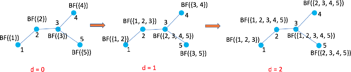 Figure 3 for Advances in Collaborative Filtering and Ranking