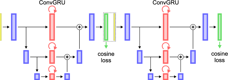 Figure 2 for Instance Segmentation and Tracking with Cosine Embeddings and Recurrent Hourglass Networks
