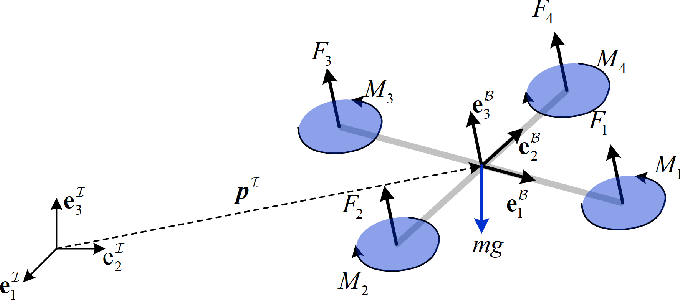 Figure 1 for An Efficient Egocentric Regulator for Continuous Targeting Problems of the Underactuated Quadrotor