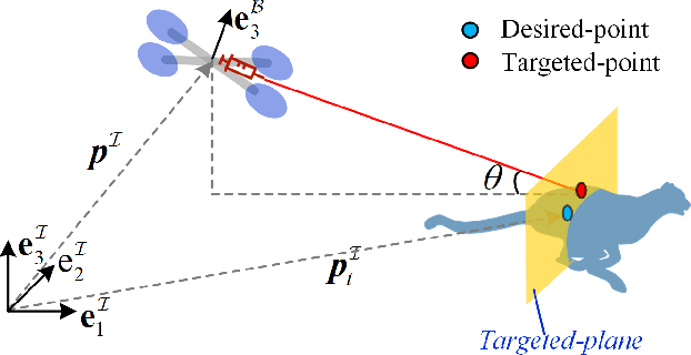 Figure 2 for An Efficient Egocentric Regulator for Continuous Targeting Problems of the Underactuated Quadrotor