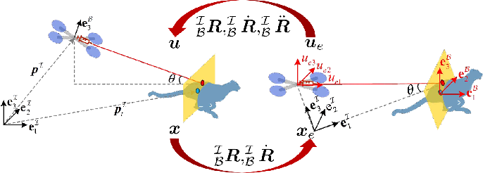 Figure 3 for An Efficient Egocentric Regulator for Continuous Targeting Problems of the Underactuated Quadrotor
