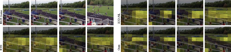 Figure 1 for Directional Temporal Modeling for Action Recognition