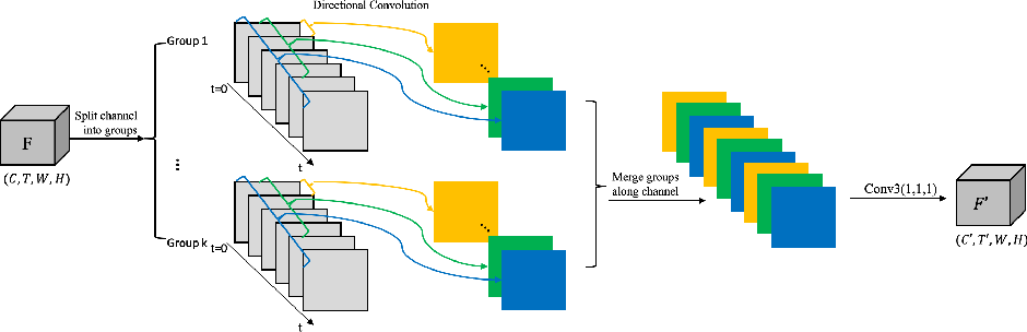 Figure 3 for Directional Temporal Modeling for Action Recognition