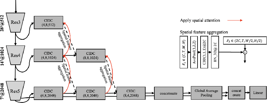 Figure 4 for Directional Temporal Modeling for Action Recognition