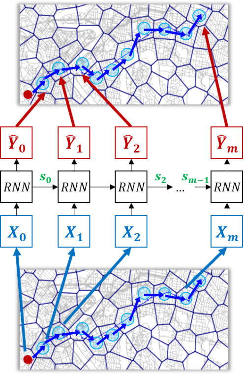 Figure 3 for Attention-based Recurrent Neural Network for Urban Vehicle Trajectory Prediction