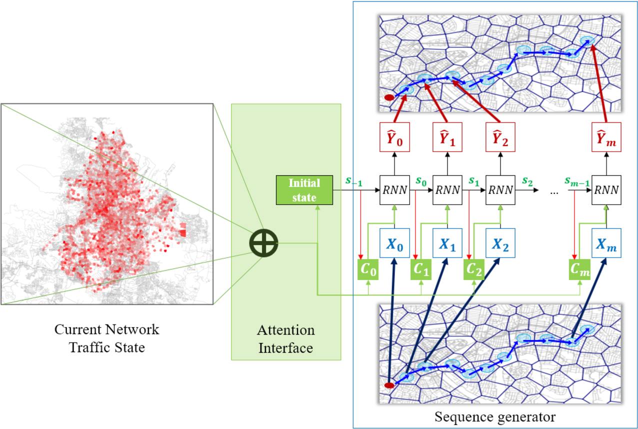 Figure 4 for Attention-based Recurrent Neural Network for Urban Vehicle Trajectory Prediction