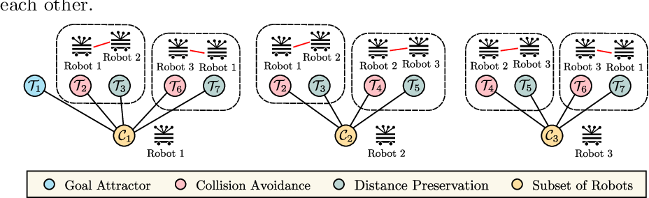 Figure 2 for Multi-Objective Policy Generation for Multi-Robot Systems Using Riemannian Motion Policies