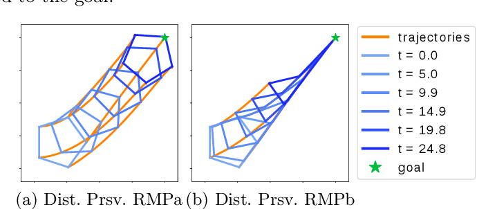 Figure 3 for Multi-Objective Policy Generation for Multi-Robot Systems Using Riemannian Motion Policies