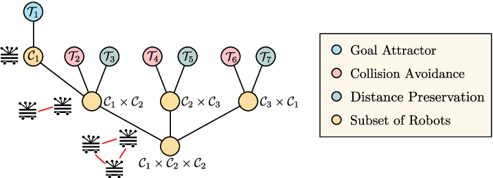 Figure 1 for Multi-Objective Policy Generation for Multi-Robot Systems Using Riemannian Motion Policies