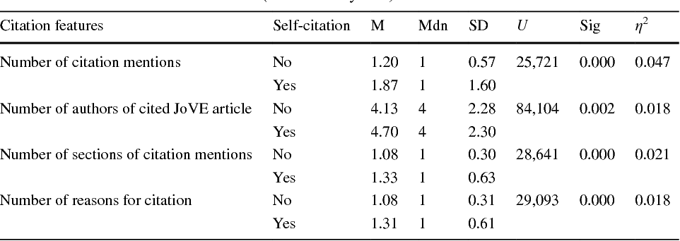 Pleasing Table 12 From How Video Articles Are Cited The Case Of Jove Download Free Architecture Designs Meptaeticmadebymaigaardcom