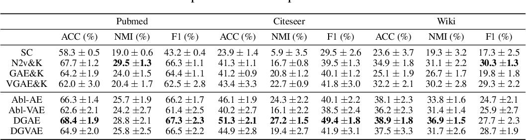 Figure 4 for Dirichlet Graph Variational Autoencoder