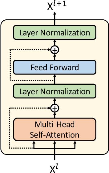 Figure 1 for Adapting Pretrained Transformer to Lattices for Spoken Language Understanding