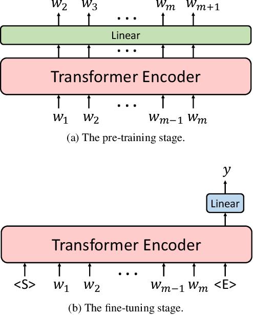 Figure 3 for Adapting Pretrained Transformer to Lattices for Spoken Language Understanding