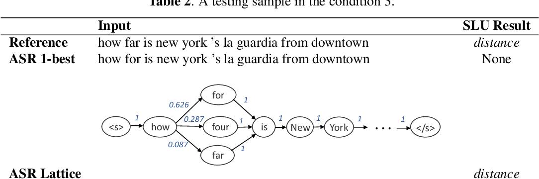 Figure 4 for Adapting Pretrained Transformer to Lattices for Spoken Language Understanding